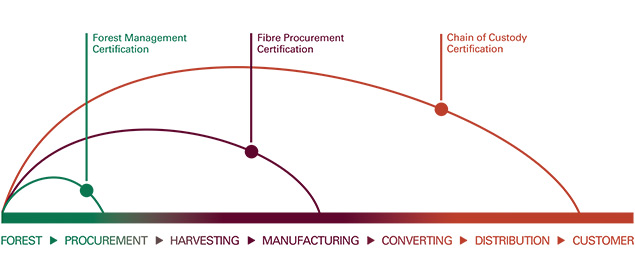 Certifying the Supply Chain